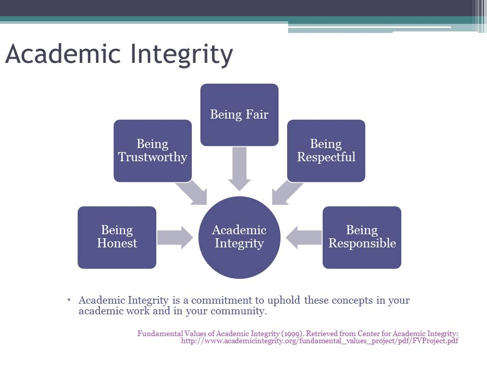 What is academic integrity?