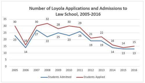 Figure 1: Number of Loyola Applications and Admissions to Law School