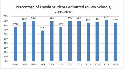 Figure 2:  Percentage of Loyola students admitted to Law Schools