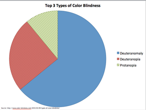 Pie Chart with Colors and Patterns