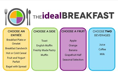 Ideal Breakfast chart