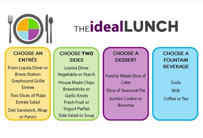 Ideal Lunch chart
