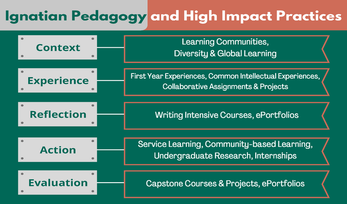 ignatian pedagogy and high impact practices chart