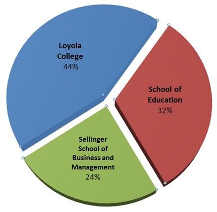 Pie chart of graduate student enrollments by college