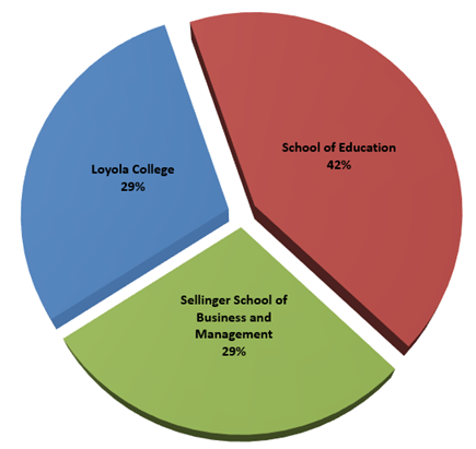 Pie chart showing 29% of grad students from Loyola College, 42% from School of Education, and 29% from Sellinger School of Business and Management