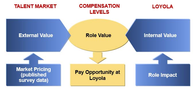 Compensation Level Considerations