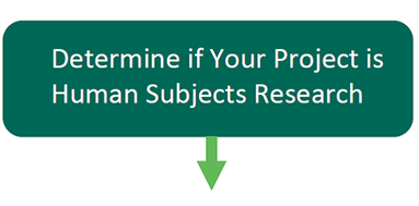 is your project human subjects research