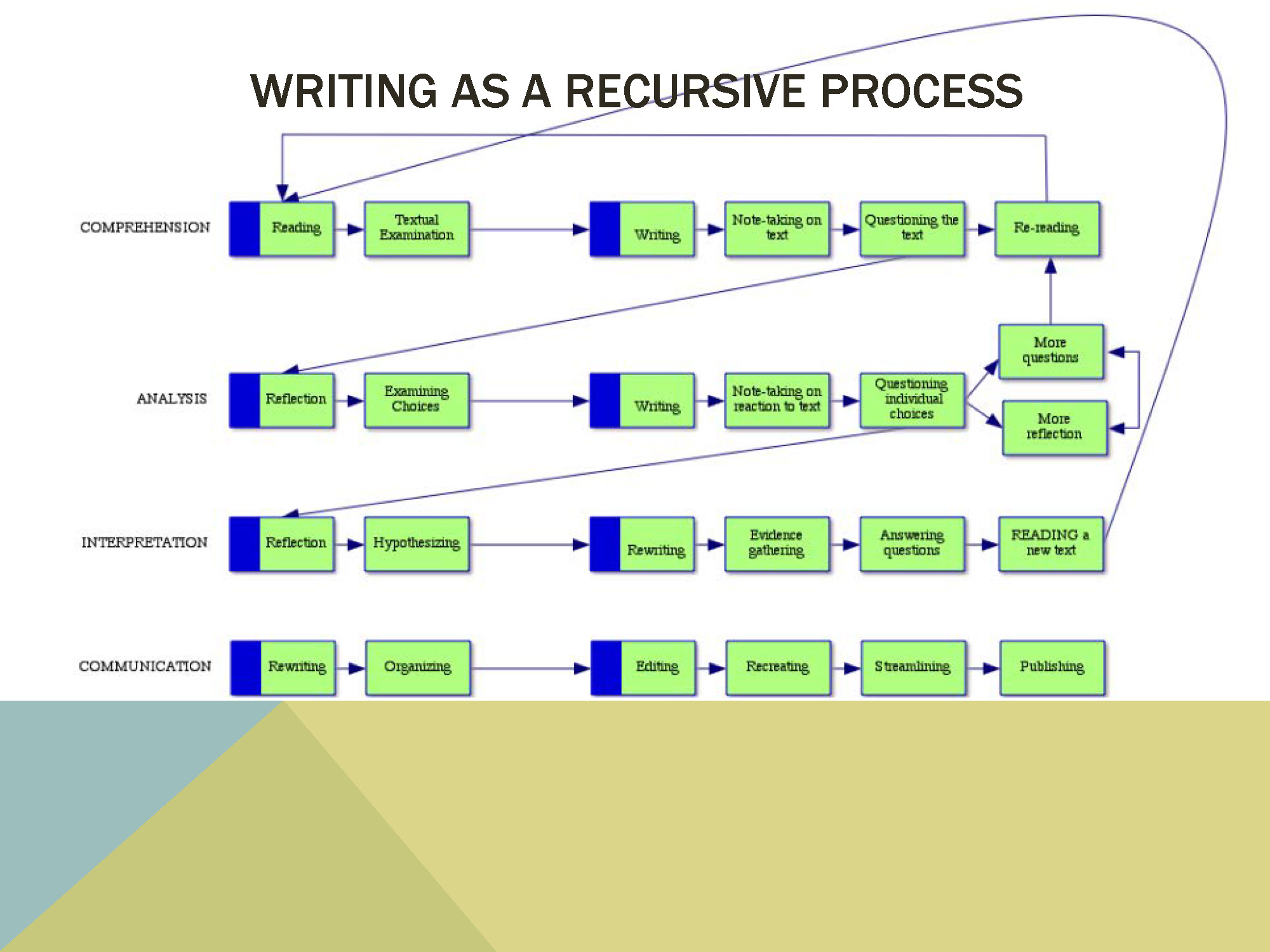 Graduate writing series workshops the writing center loyola flow chart 2 nvjuhfo Image collections