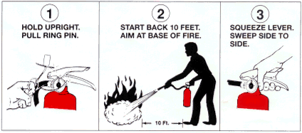 Fire safety diagram
